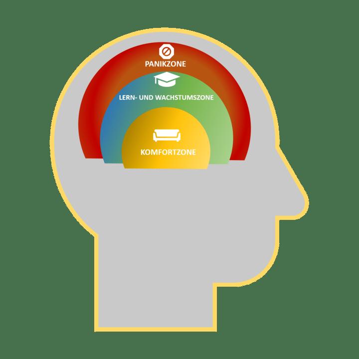 Das 3 Zonen Modell hilft Ihnen Ihre Komfortzone zu verlassen