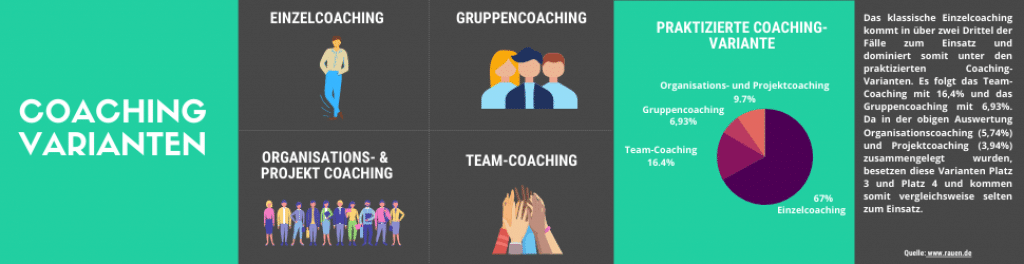 Die verschiedenen Varianten im Coaching